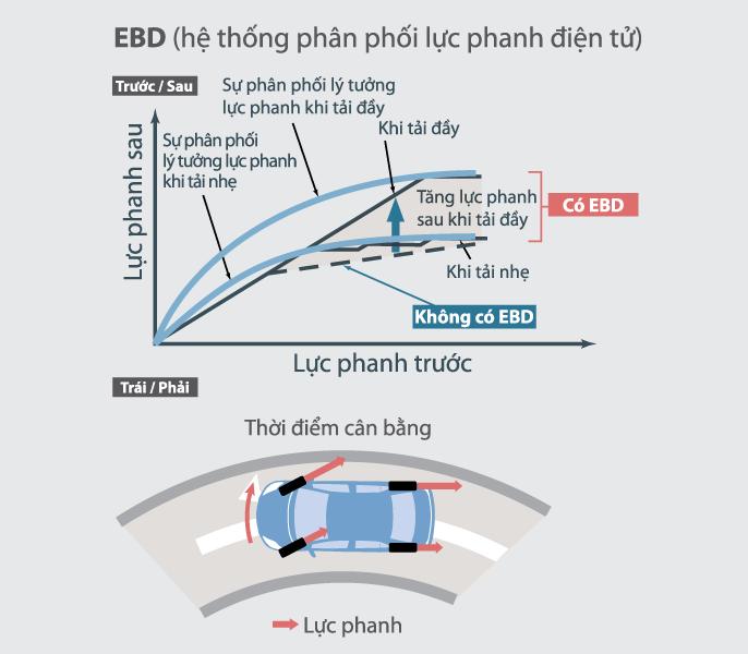 Phân phối lực phanh điện tử EBD - Avanza 1.5 AT [hienthinam] (số tự động): giá xe và khuyến mãi