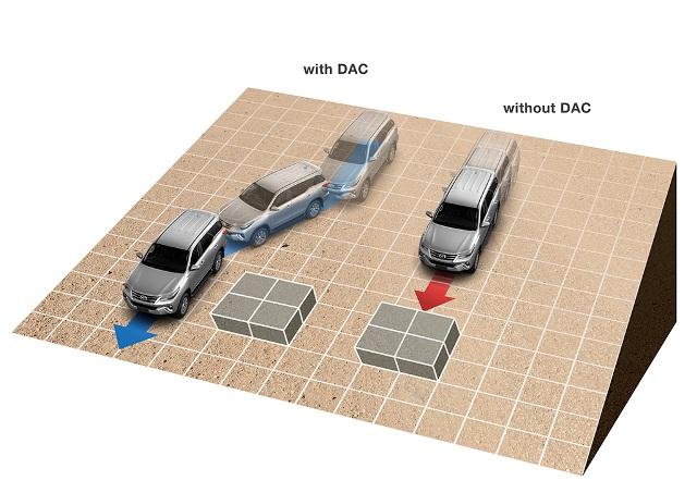 DAC - Fortuner 2.4G 4x2 AT [hienthinam]: giá xe và khuyến mãi mới