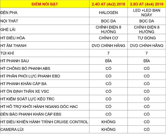 thông số Fortuner máy dầu 2 cầu phiên bản 2018 so với 2019 - Fortuner 2.8 V 4WD [hienthinam]: giá xe và khuyến mãi mới