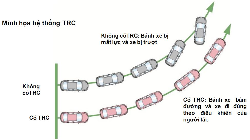 Hệ thống cân bằng điện tử VSC - Land Cruiser và Prado: Thông số, hình ảnh và giá xe năm [hienthinam]
