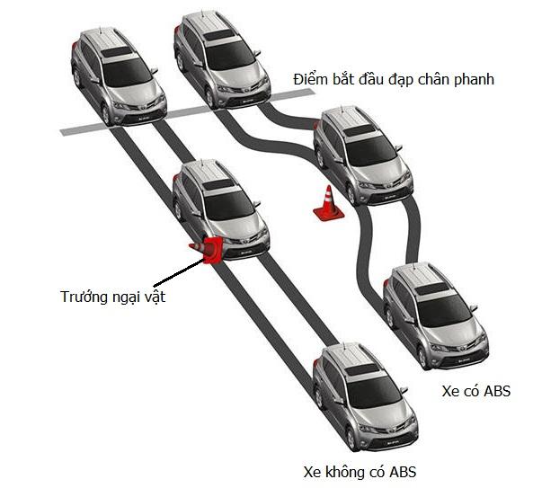 Phanh ABS chống bó cứng - Land Cruiser và Prado: Thông số, hình ảnh và giá xe năm [hienthinam]
