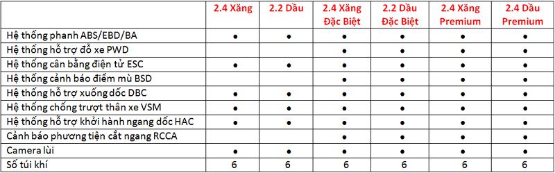 Bảng thống kế các tính năng an toàn trên Hyundai Santafe - Hyundai Santafe mới: giá xe và khuyến mãi tháng [hienthithang]/[hienthinam]