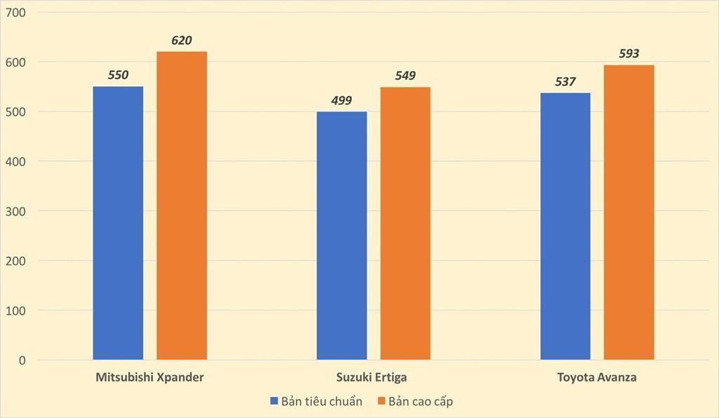 So sánh giá bán của xe Ertiga 2019 với các đối thủ trong phân khúc MPV - Suzuki Ertiga [hienthinam]: giá xe và khuyến mãi tháng [hienthithang]