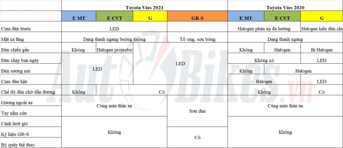 toyota vios 2021 gr s 2 - So sánh Vios 2021 sở hữu bản 2020 có những nâng cấp nào đáng giá